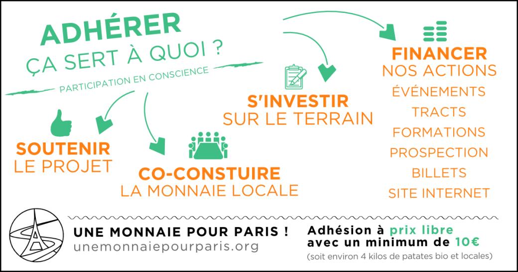Adherer Une Monnaie Pour Paris